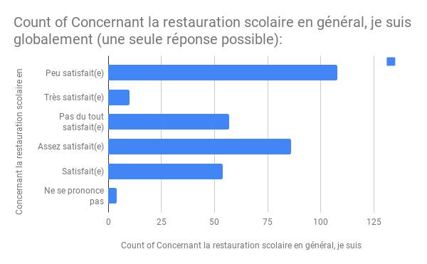 Français Enquete cantina avril 2018