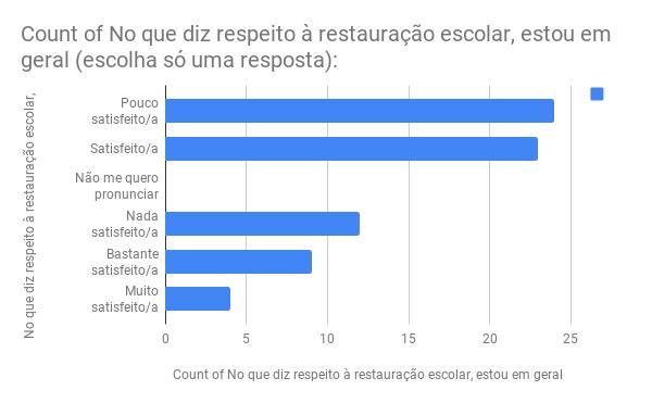 Português Enquete cantina avril 2018.png